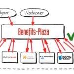 Koppeling Loket.nl - Benefits-Plaza