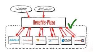 Het gehele proces van verzekerbare arbeidsvoorwaarden eenvoudiger!