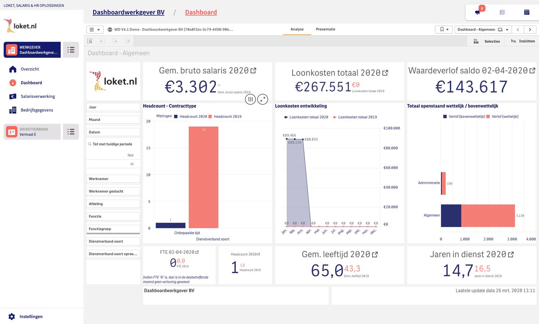 Salarisadministratie - dashboard